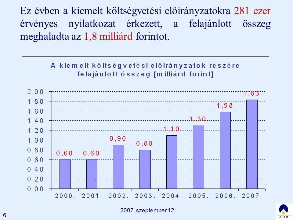 2007. szeptember 12. 6 Ez évben a kiemelt költségvetési előirányzatokra 281 ezer érvényes nyilatkozat érkezett, a felajánlott összeg meghaladta az 1,8