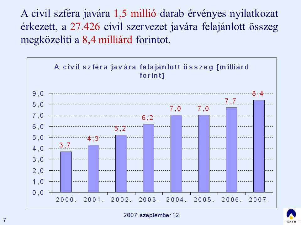 2007. szeptember 12. 7 A civil szféra javára 1,5 millió darab érvényes nyilatkozat érkezett, a 27.426 civil szervezet javára felajánlott összeg megköz