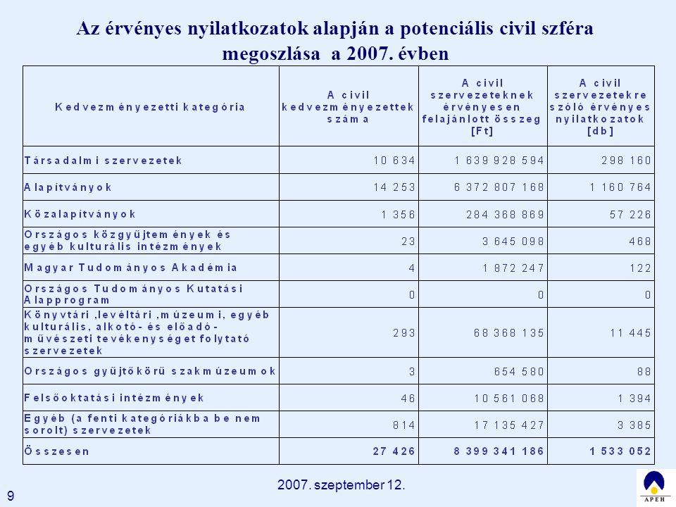 2007. szeptember 12. 9 Az érvényes nyilatkozatok alapján a potenciális civil szféra megoszlása a 2007. évben