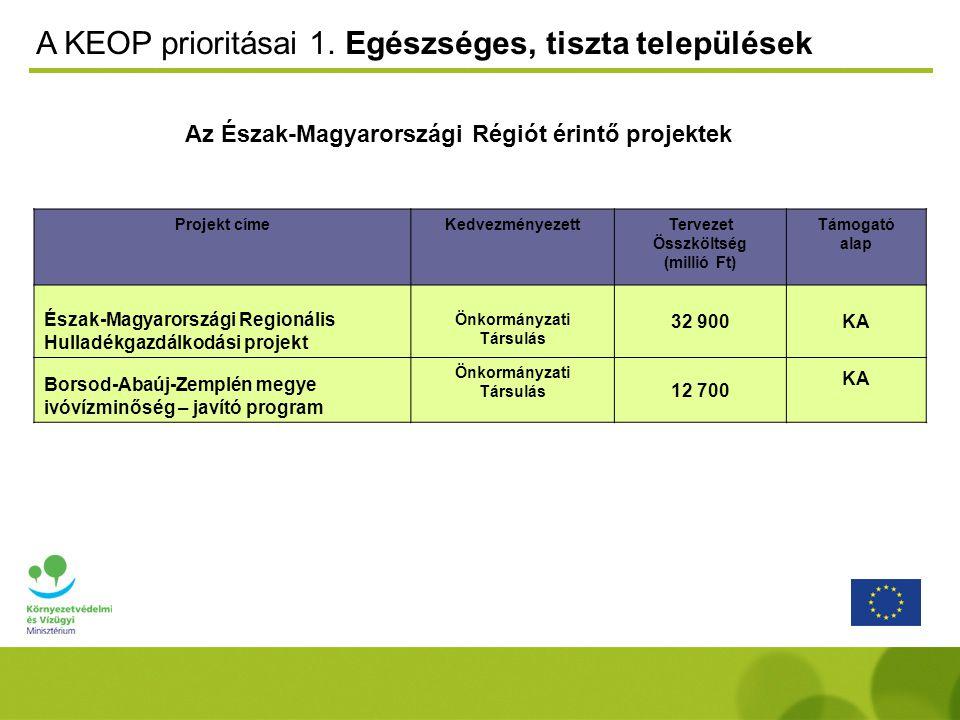 Az Észak-Magyarországi Régiót érintő projektek A KEOP prioritásai 1.