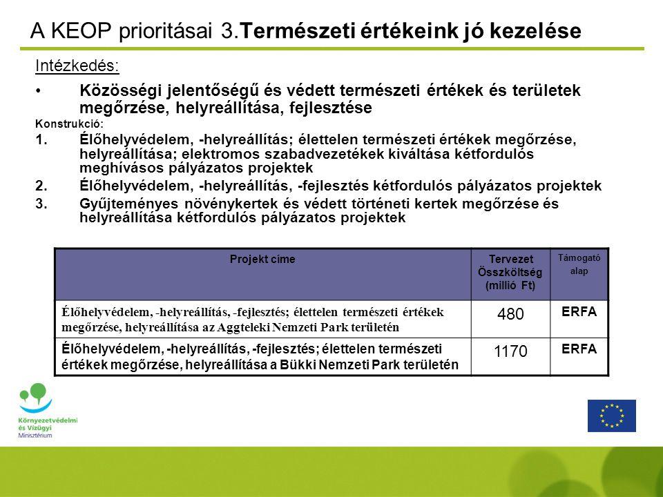 A KEOP prioritásai 3.Természeti értékeink jó kezelése Intézkedés: Közösségi jelentőségű és védett természeti értékek és területek megőrzése, helyreállítása, fejlesztése Konstrukció: 1.Élőhelyvédelem, -helyreállítás; élettelen természeti értékek megőrzése, helyreállítása; elektromos szabadvezetékek kiváltása kétfordulós meghívásos pályázatos projektek 2.Élőhelyvédelem, -helyreállítás, -fejlesztés kétfordulós pályázatos projektek 3.Gyűjteményes növénykertek és védett történeti kertek megőrzése és helyreállítása kétfordulós pályázatos projektek Projekt címeTervezet Összköltség (millió Ft) Támogató alap Élőhelyvédelem, -helyreállítás, -fejlesztés; élettelen természeti értékek megőrzése, helyreállítása az Aggteleki Nemzeti Park területén 480 ERFA Élőhelyvédelem, -helyreállítás, -fejlesztés; élettelen természeti értékek megőrzése, helyreállítása a Bükki Nemzeti Park területén 1170 ERFA