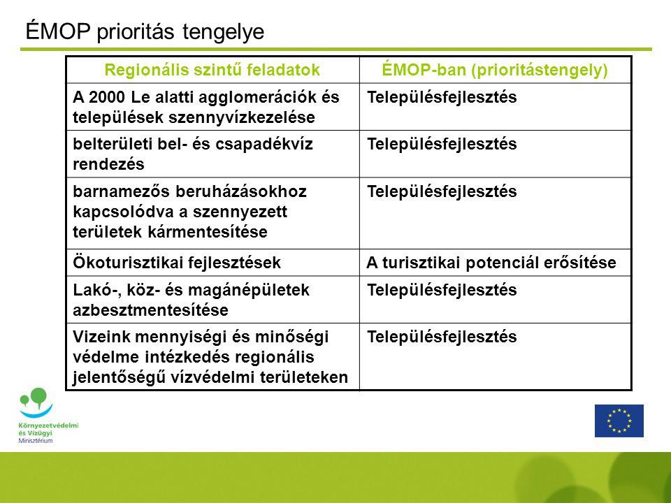 Regionális szintű feladatokÉMOP-ban (prioritástengely) A 2000 Le alatti agglomerációk és települések szennyvízkezelése Településfejlesztés belterületi bel- és csapadékvíz rendezés Településfejlesztés barnamezős beruházásokhoz kapcsolódva a szennyezett területek kármentesítése Településfejlesztés Ökoturisztikai fejlesztésekA turisztikai potenciál erősítése Lakó-, köz- és magánépületek azbesztmentesítése Településfejlesztés Vizeink mennyiségi és minőségi védelme intézkedés regionális jelentőségű vízvédelmi területeken Településfejlesztés ÉMOP prioritás tengelye