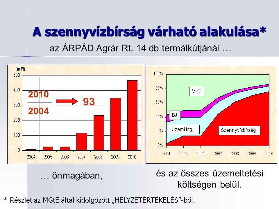 A szennyvízbírság várható alakulása* VKJ Szennyvízbírság Üzemi ktg. BJ … önmagában, és az összes üzemeltetési költségen belül. az ÁRPÁD Agrár Rt. 14 d