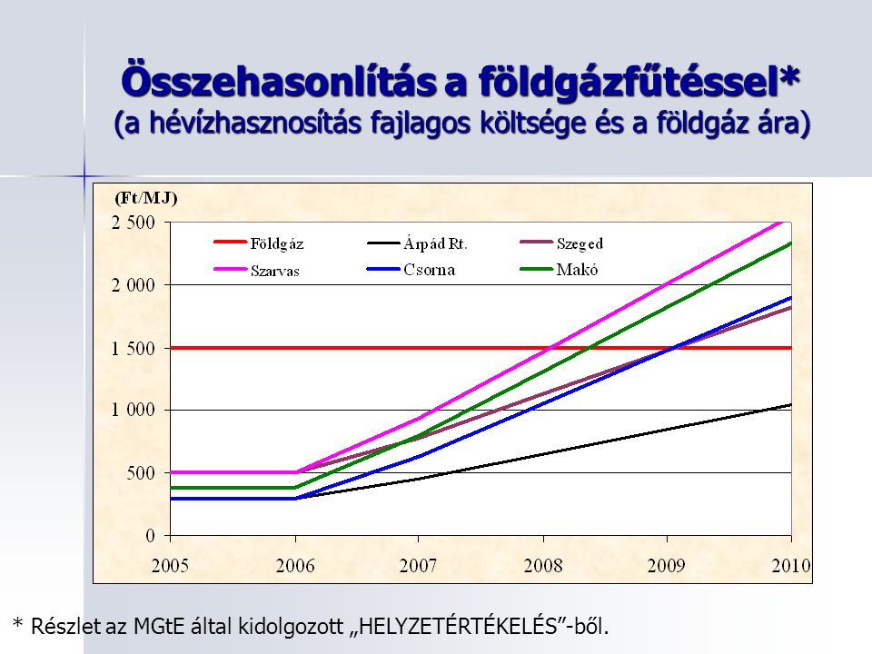 """Összehasonlítás a földgázfűtéssel* (a hévízhasznosítás fajlagos költsége és a földgáz ára) * Részlet az MGtE által kidolgozott """"HELYZETÉRTÉKELÉS -ből."""