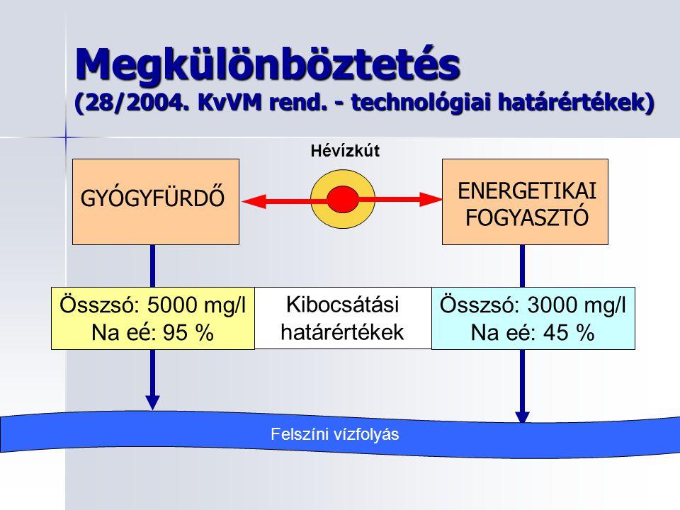 Megkülönböztetés (28/2004. KvVM rend. - technológiai határértékek) Hévízkút GYÓGYFÜRDŐ ENERGETIKAI FOGYASZTÓ Kibocsátási határértékek Összsó: 5000 mg/