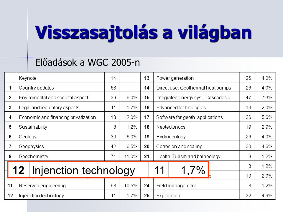 Visszasajtolás a világban Keynote14 13Power generation264,0% 1Country updates68 14Direct use, Geothermal heat pumps264,0% 2Enviromental and societal aspect396,0%15Integrated energy sys., Cascades u.477,3% 3Legal and regulatory aspects111,7%16Edvanced technologies132,0% 4Economic and financing privatization132,0%17Software for geoth.