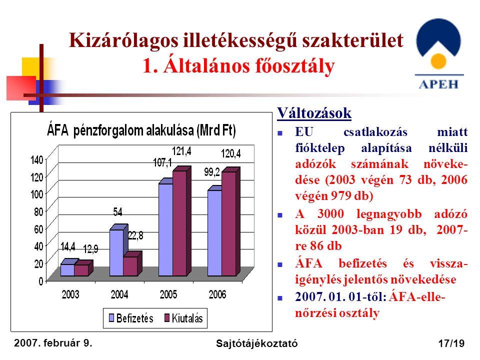 2007. február 9. Sajtótájékoztató17/19 Kizárólagos illetékességű szakterület 1. Általános főosztály Változások EU csatlakozás miatt fióktelep alapítás