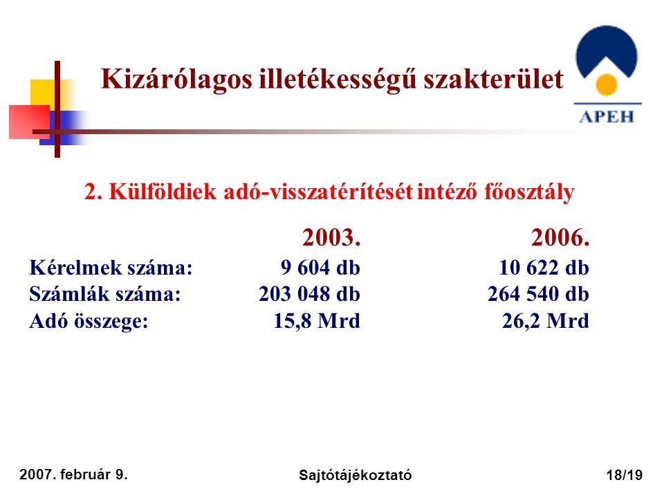 2007. február 9. Sajtótájékoztató18/19 2. Külföldiek adó-visszatérítését intéző főosztály 2003. 2006. Kérelmek száma: 9 604 db 10 622 db Számlák száma