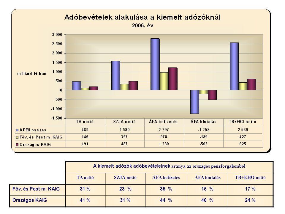 A kiemelt adózók adóbevételeinek aránya az országos pénzforgalomból TA nettóSZJA nettóÁFA befizetésÁFA kiutalásTB+EHO nettó Főv. és Pest m. KAIG31 %23