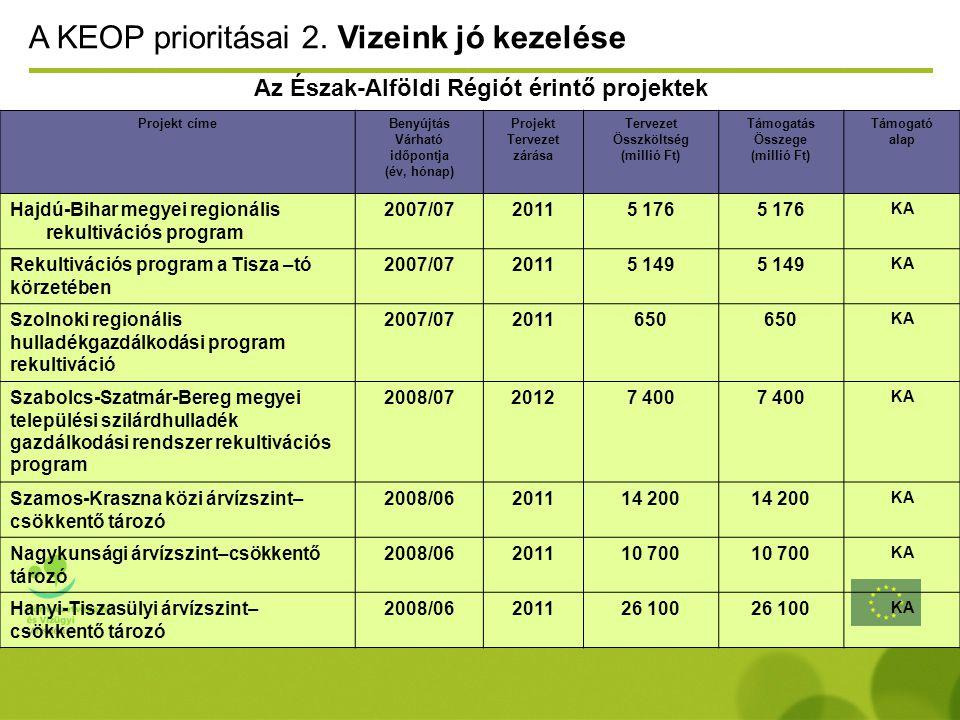 Az Észak-Alföldi Régiót érintő projektek A KEOP prioritásai 2.