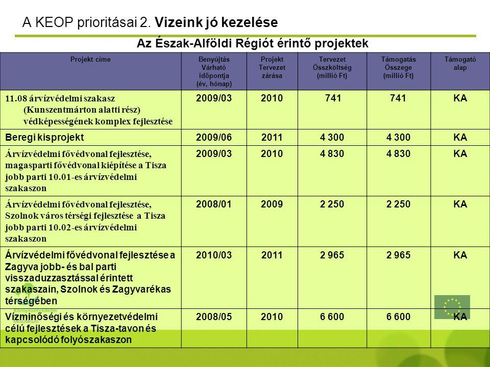 A KEOP prioritásai 2. Vizeink jó kezelése Projekt címeBenyújtás Várható időpontja (év, hónap) Projekt Tervezet zárása Tervezet Összköltség (millió Ft)