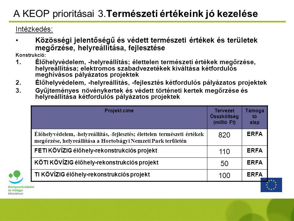 A KEOP prioritásai 3.Természeti értékeink jó kezelése Intézkedés: Közösségi jelentőségű és védett természeti értékek és területek megőrzése, helyreállítása, fejlesztése Konstrukció: 1.Élőhelyvédelem, -helyreállítás; élettelen természeti értékek megőrzése, helyreállítása; elektromos szabadvezetékek kiváltása kétfordulós meghívásos pályázatos projektek 2.Élőhelyvédelem, -helyreállítás, -fejlesztés kétfordulós pályázatos projektek 3.Gyűjteményes növénykertek és védett történeti kertek megőrzése és helyreállítása kétfordulós pályázatos projektek Projekt címeTervezet Összköltség (millió Ft) Támoga tó alap Élőhelyvédelem, -helyreállítás, -fejlesztés; élettelen természeti értékek megőrzése, helyreállítása a Hortobágyi Nemzeti Park területén 820 ERFA FETI KÖVÍZIG élőhely-rekonstrukciós projekt 110 ERFA KÖTI KÖVÍZIG élőhely-rekonstrukciós projekt 50 ERFA TI KÖVÍZIG élőhely-rekonstrukciós projekt 100 ERFA