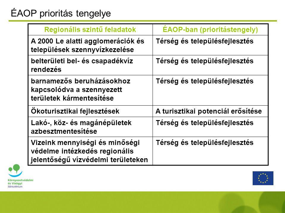 Regionális szintű feladatokÉAOP-ban (prioritástengely) A 2000 Le alatti agglomerációk és települések szennyvízkezelése Térség és településfejlesztés belterületi bel- és csapadékvíz rendezés Térség és településfejlesztés barnamezős beruházásokhoz kapcsolódva a szennyezett területek kármentesítése Térség és településfejlesztés Ökoturisztikai fejlesztésekA turisztikai potenciál erősítése Lakó-, köz- és magánépületek azbesztmentesítése Térség és településfejlesztés Vizeink mennyiségi és minőségi védelme intézkedés regionális jelentőségű vízvédelmi területeken Térség és településfejlesztés ÉAOP prioritás tengelye