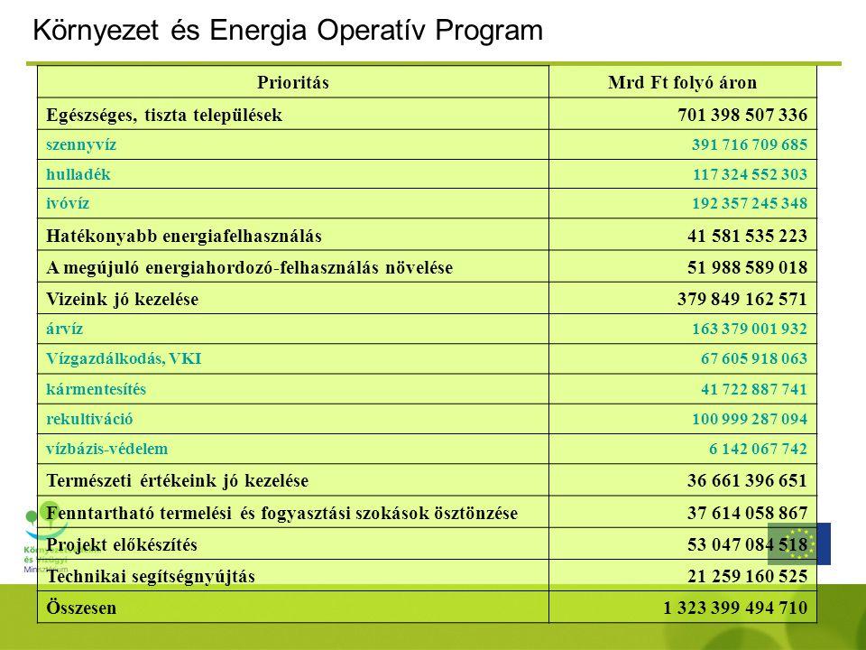 Környezet és Energia Operatív Program PrioritásMrd Ft folyó áron Egészséges, tiszta települések701 398 507 336 szennyvíz391 716 709 685 hulladék117 324 552 303 ivóvíz192 357 245 348 Hatékonyabb energiafelhasználás41 581 535 223 A megújuló energiahordozó-felhasználás növelése51 988 589 018 Vizeink jó kezelése379 849 162 571 árvíz163 379 001 932 Vízgazdálkodás, VKI67 605 918 063 kármentesítés41 722 887 741 rekultiváció100 999 287 094 vízbázis-védelem6 142 067 742 Természeti értékeink jó kezelése36 661 396 651 Fenntartható termelési és fogyasztási szokások ösztönzése37 614 058 867 Projekt előkészítés53 047 084 518 Technikai segítségnyújtás21 259 160 525 Összesen1 323 399 494 710