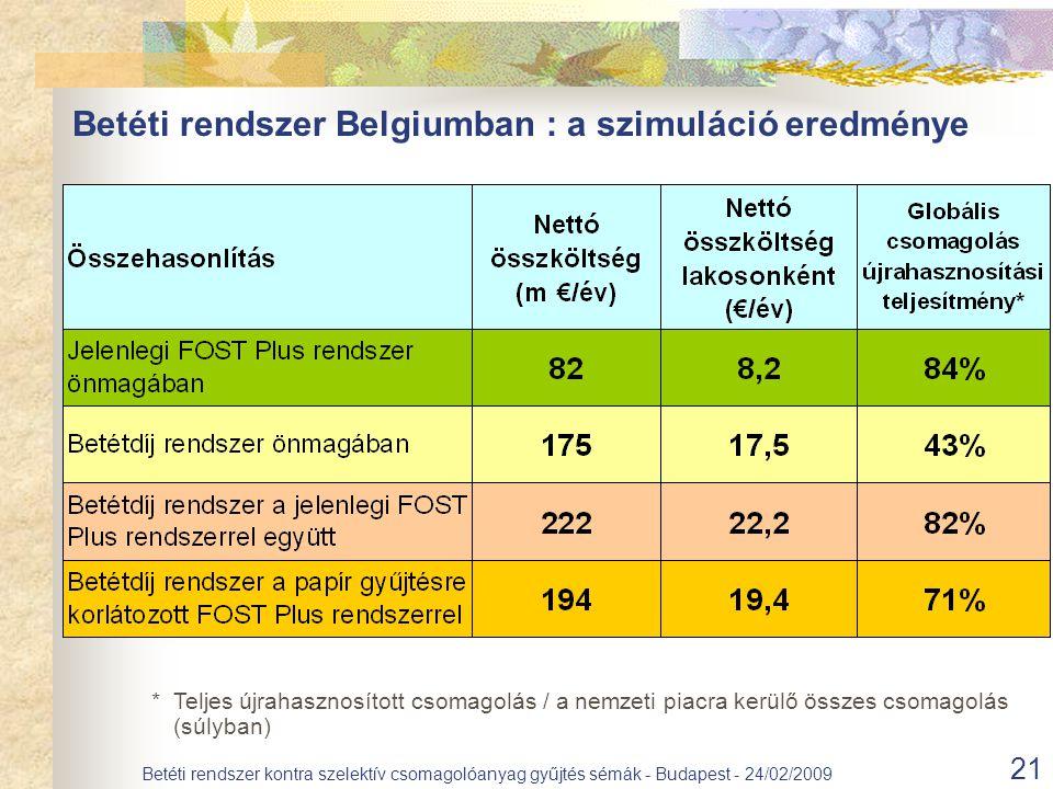 21 Betéti rendszer kontra szelektív csomagolóanyag gyűjtés sémák - Budapest - 24/02/2009 Betéti rendszer Belgiumban : a szimuláció eredménye *Teljes újrahasznosított csomagolás / a nemzeti piacra kerülő összes csomagolás (súlyban)