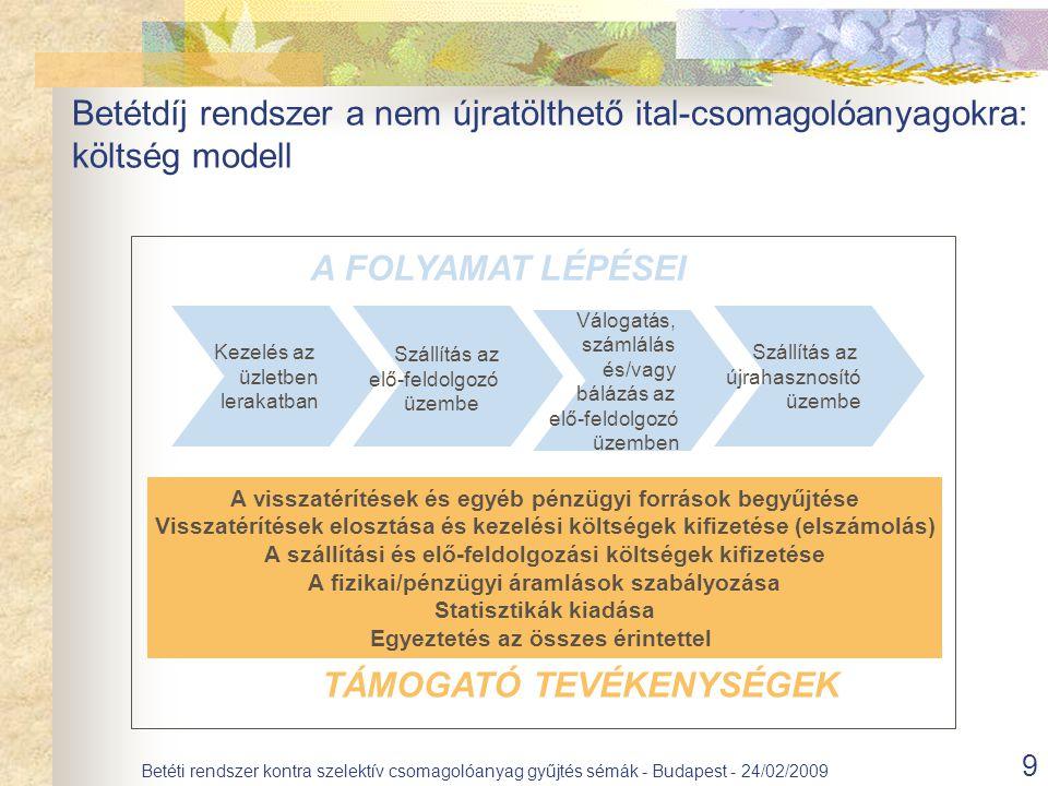 9 Betéti rendszer kontra szelektív csomagolóanyag gyűjtés sémák - Budapest - 24/02/2009 Kezelés az üzletben lerakatban Szállítás az elő-feldolgozó üzembe Válogatás, számlálás és/vagy bálázás az elő-feldolgozó üzemben Szállítás az újrahasznosító üzembe A visszatérítések és egyéb pénzügyi források begyűjtése Visszatérítések elosztása és kezelési költségek kifizetése (elszámolás) A szállítási és elő-feldolgozási költségek kifizetése A fizikai/pénzügyi áramlások szabályozása Statisztikák kiadása Egyeztetés az összes érintettel A FOLYAMAT LÉPÉSEI TÁMOGATÓ TEVÉKENYSÉGEK Betétdíj rendszer a nem újratölthető ital-csomagolóanyagokra: költség modell