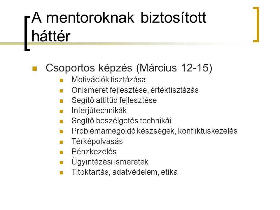 A mentoroknak biztosított háttér Csoportos képzés (Március 12-15) Motivációk tisztázása, Önismeret fejlesztése, értéktisztázás Segítő attitűd fejleszt