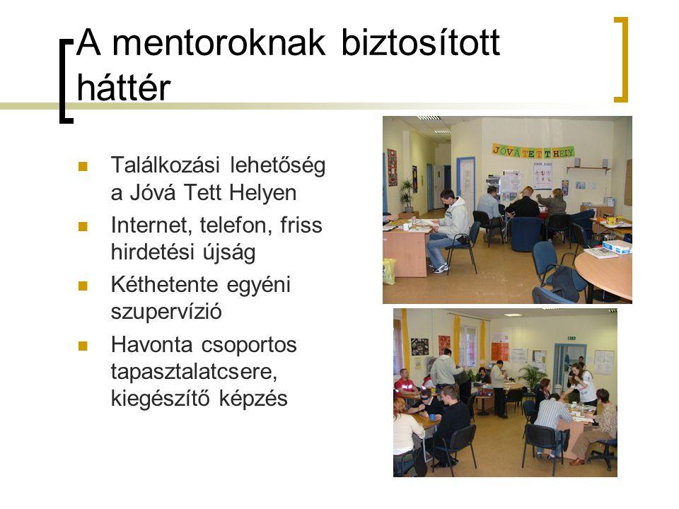 A mentoroknak biztosított háttér Találkozási lehetőség a Jóvá Tett Helyen Internet, telefon, friss hirdetési újság Kéthetente egyéni szupervízió Havon