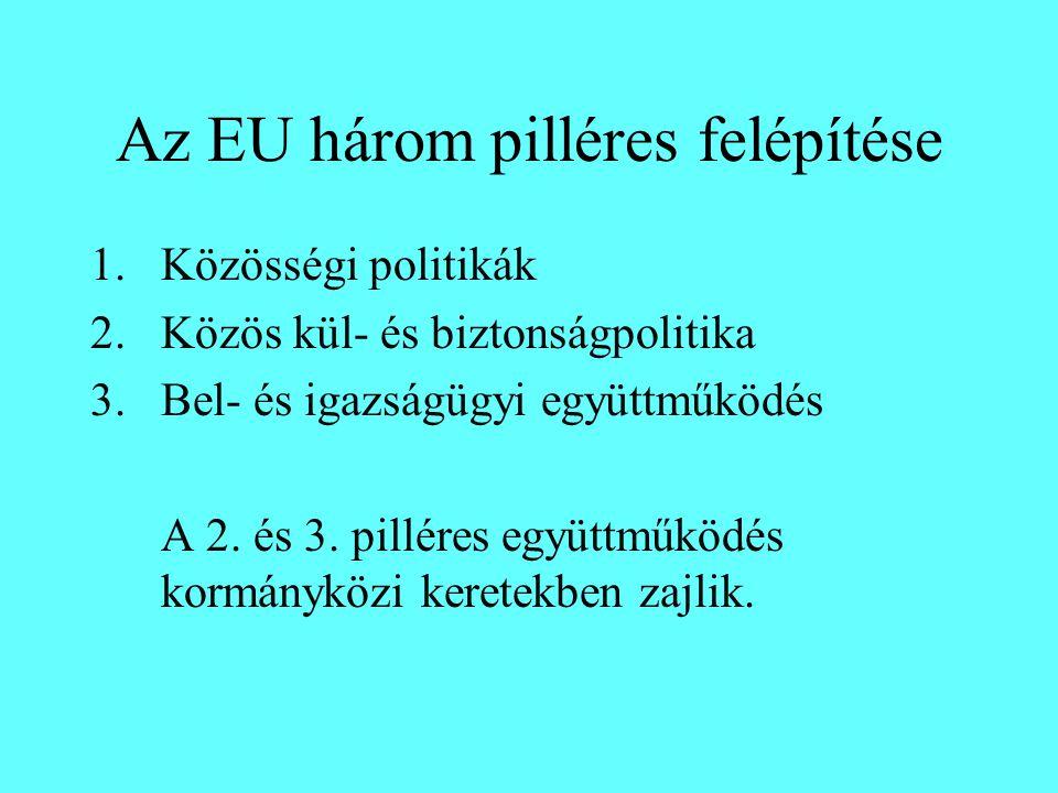 Az EU három pilléres felépítése 1.Közösségi politikák 2.Közös kül- és biztonságpolitika 3.Bel- és igazságügyi együttműködés A 2. és 3. pilléres együtt