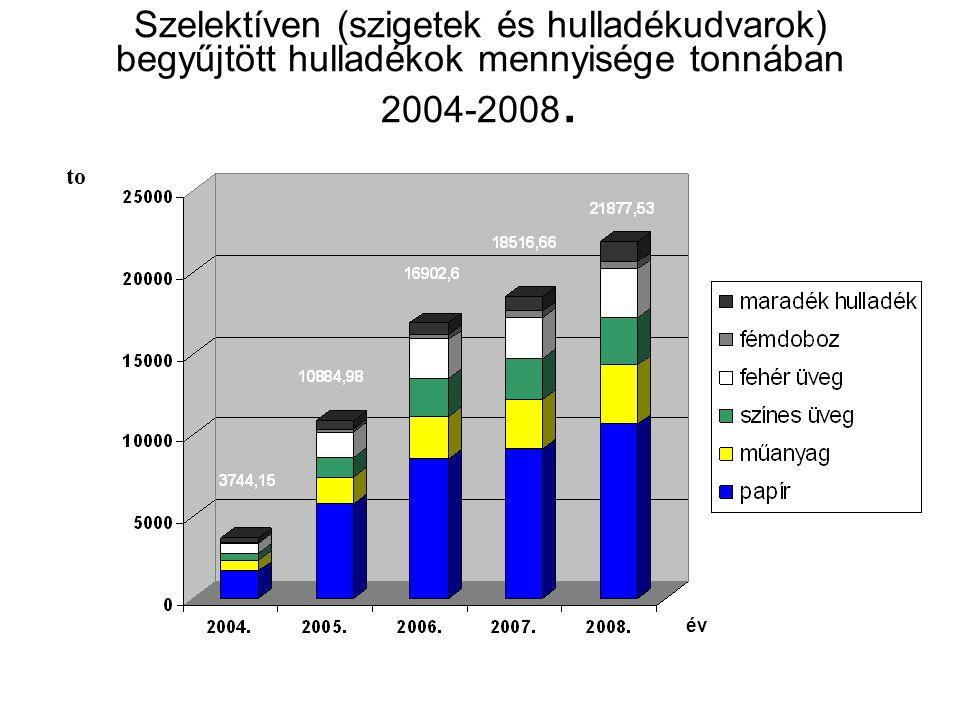Szelektíven (szigetek és hulladékudvarok) begyűjtött hulladékok mennyisége tonnában 2004-2008.