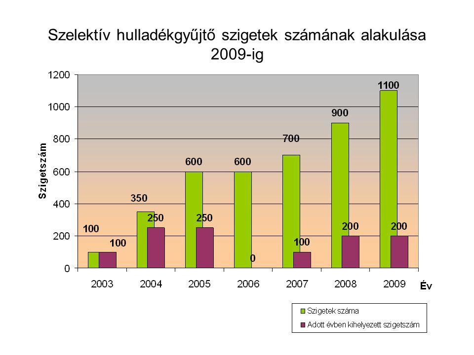 Szelektív hulladékgyűjtő szigetek számának alakulása 2009-ig