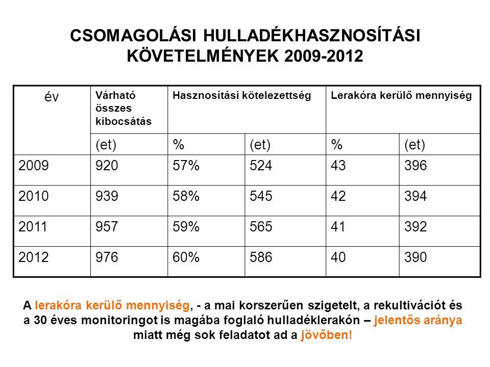 CSOMAGOLÁSI HULLADÉKHASZNOSÍTÁSI KÖVETELMÉNYEK 2009-2012 év Várható összes kibocsátás Hasznosítási kötelezettségLerakóra kerülő mennyiség (et)% % 200992057%52443396 201093958%54542394 201195759%56541392 201297660%58640390 A lerakóra kerülő mennyiség, - a mai korszerűen szigetelt, a rekultivációt és a 30 éves monitoringot is magába foglaló hulladéklerakón – jelentős aránya miatt még sok feladatot ad a jövőben!