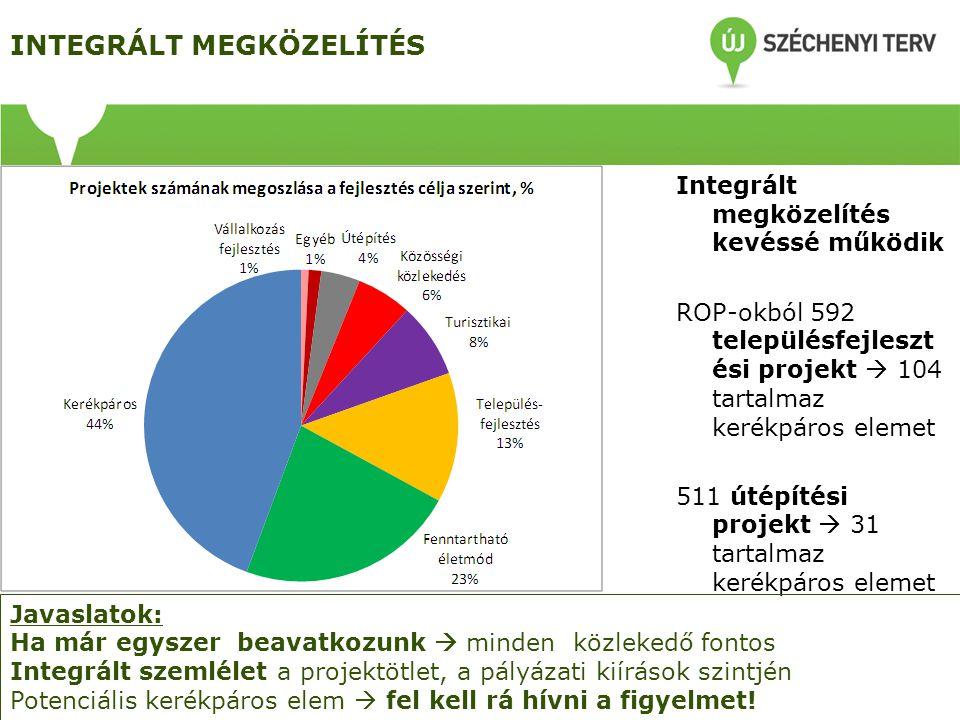 INTEGRÁLT MEGKÖZELÍTÉS Integrált megközelítés kevéssé működik ROP-okból 592 településfejleszt ési projekt  104 tartalmaz kerékpáros elemet 511 útépít