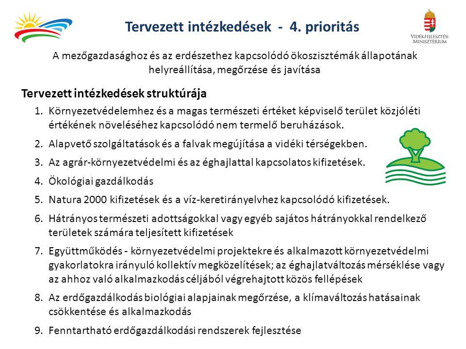 Tervezett intézkedések - 4. prioritás Tervezett intézkedések struktúrája 1.Környezetvédelemhez és a magas természeti értéket képviselő terület közjólé