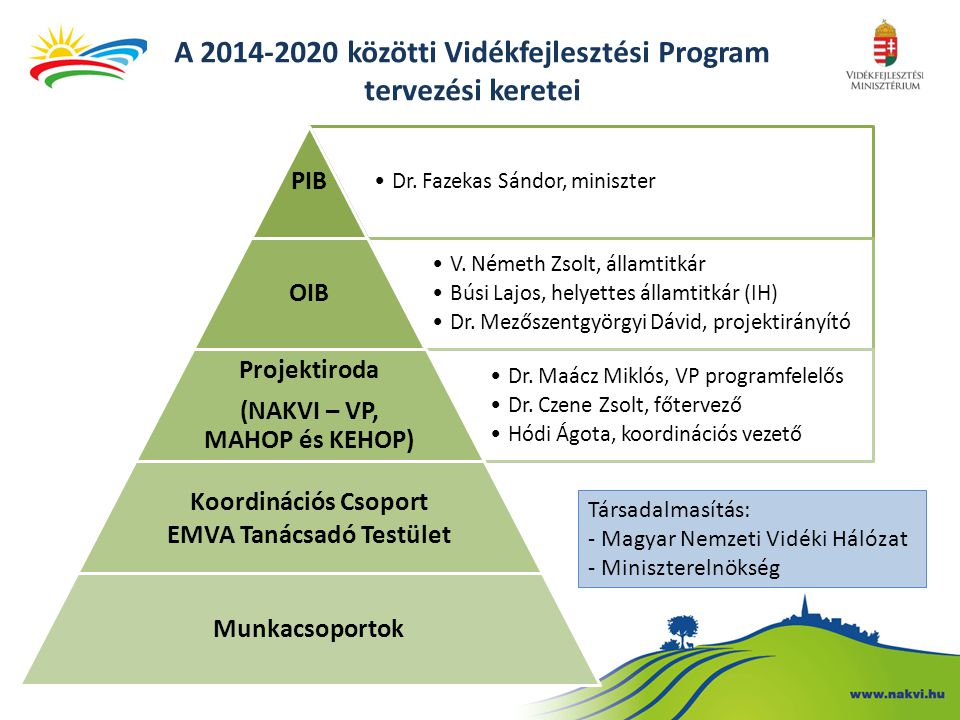 A 2014-2020 közötti Vidékfejlesztési Program tervezési keretei Dr. Fazekas Sándor, miniszter PIB V. Németh Zsolt, államtitkár Búsi Lajos, helyettes ál