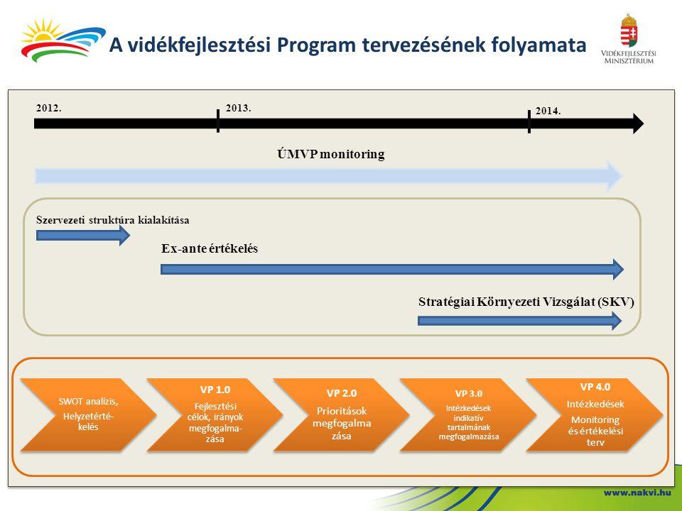 A vidékfejlesztési Program tervezésének folyamata 2012.2013. 2014. Ex-ante értékelés Stratégiai Környezeti Vizsgálat (SKV) ÚMVP monitoring Szervezeti