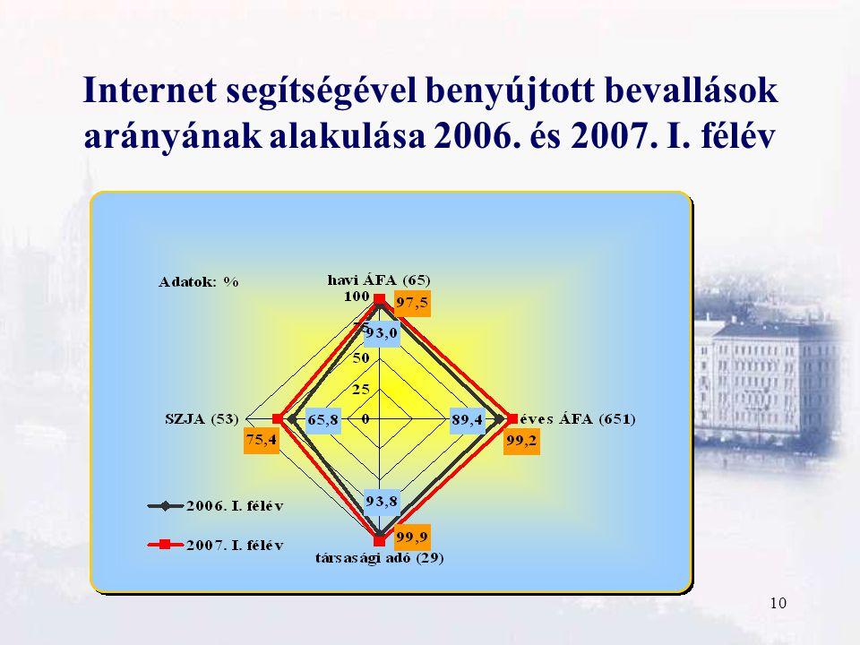 10 Internet segítségével benyújtott bevallások arányának alakulása 2006. és 2007. I. félév