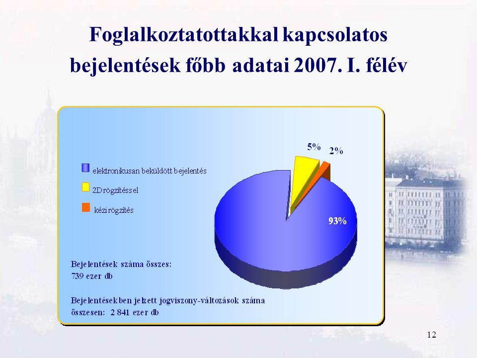 12 Foglalkoztatottakkal kapcsolatos bejelentések főbb adatai 2007. I. félév