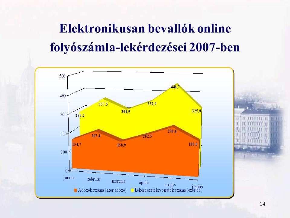14 Elektronikusan bevallók online folyószámla-lekérdezései 2007-ben