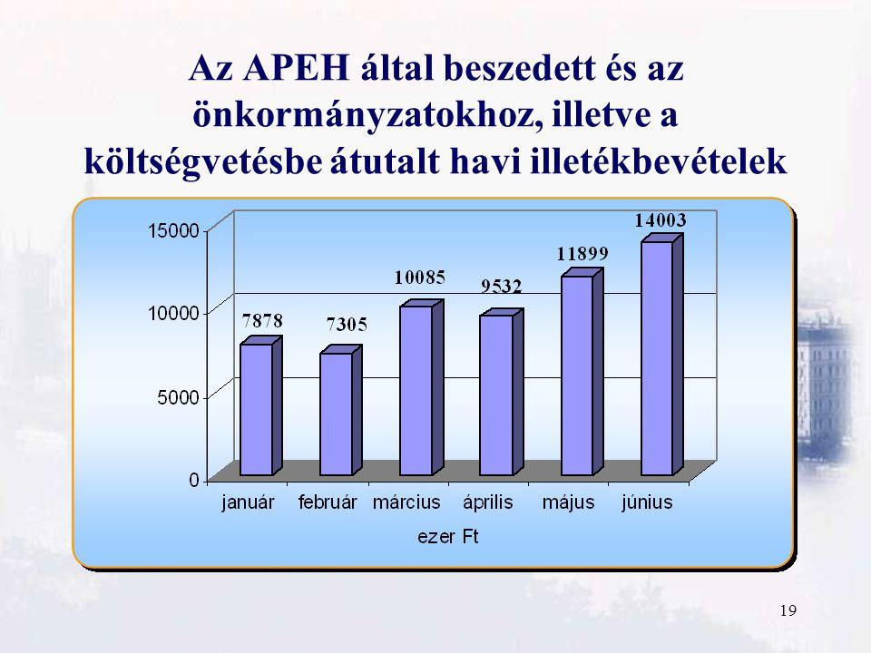 19 Az APEH által beszedett és az önkormányzatokhoz, illetve a költségvetésbe átutalt havi illetékbevételek