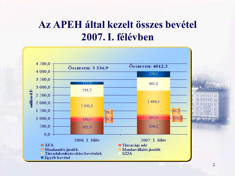 2 Az APEH által kezelt összes bevétel 2007. I. félévben