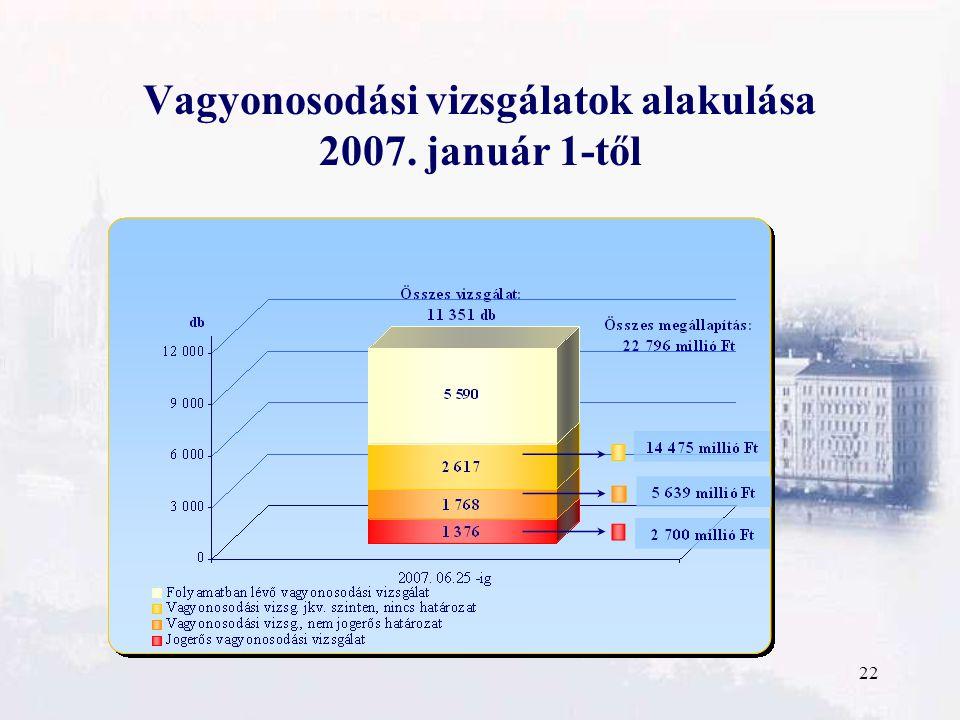 22 Vagyonosodási vizsgálatok alakulása 2007. január 1-től