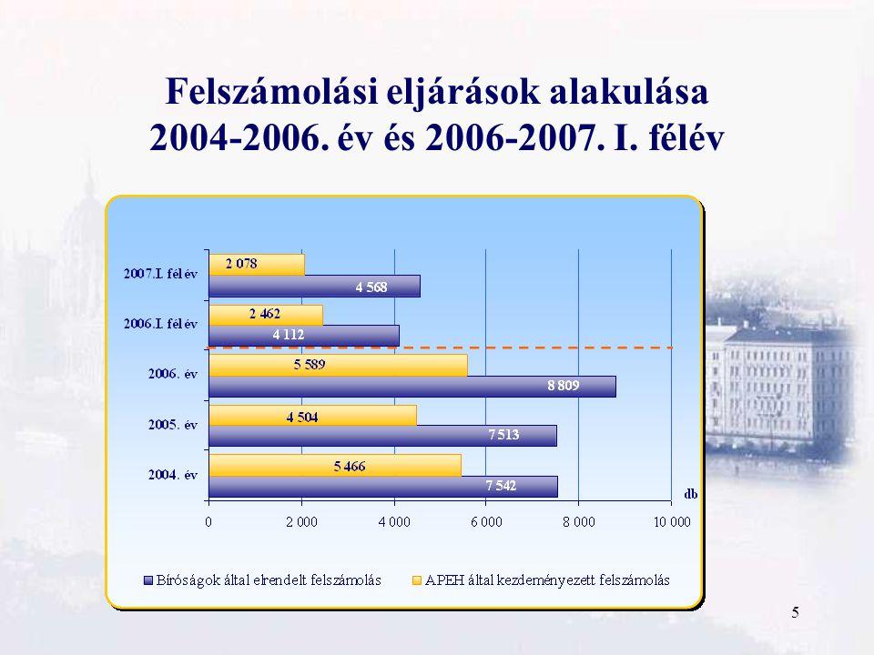 16 Az APEH honlapján elérhető adatbázisok az APEH-nál nyilvántartott áfa- és eva-alanyok fontosabb adatai (ez évtől már alkalmazottaik létszámai is); adószám-felfüggesztések; adószám-törlések; legnagyobb adóhiányosok listája; legnagyobb hátralékosok listája; adózók által használható, szigorú számadású nyomtatványok, számlatömbök kibocsátói, sorszámtartományai; regisztrált számlakibocsátók jegyzéke (Fészekrakó-program igénybevevőinek); minősített adózók adatbázisa.