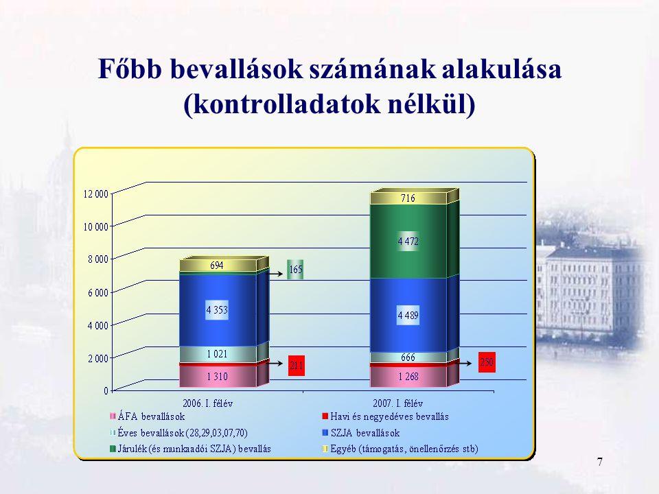 18 A központi költségvetést megillető illetékbevételek alakulása 2006. és 2007. I. félévben