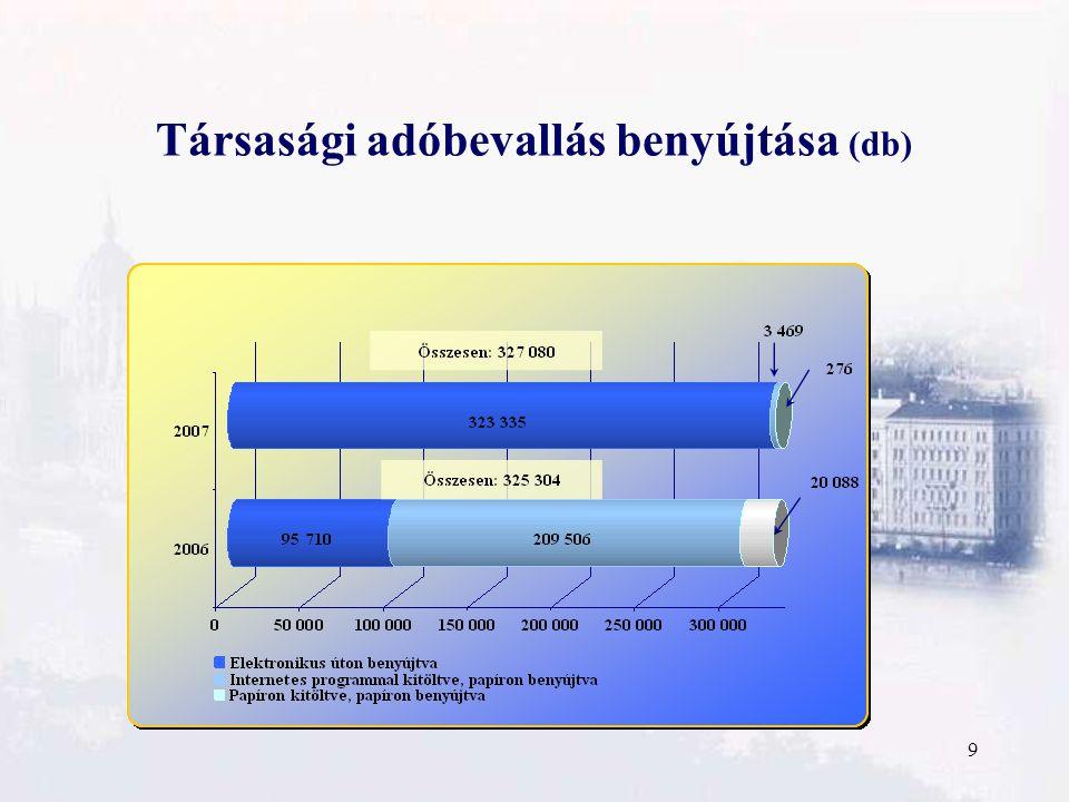 9 Társasági adóbevallás benyújtása (db)