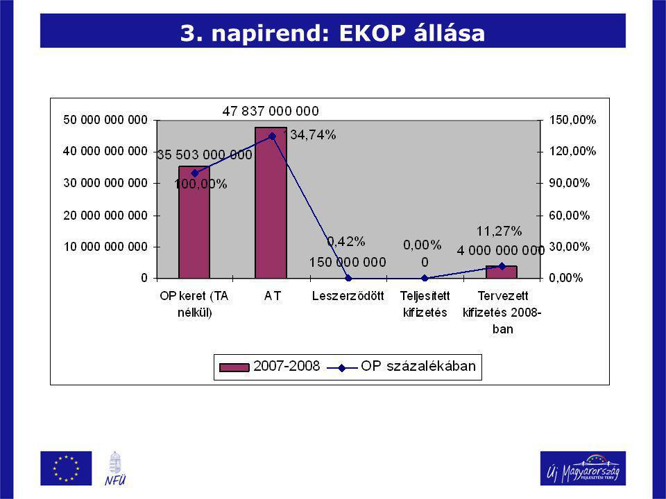 3. napirend: EKOP állása