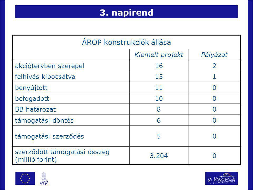 3. napirend ÁROP konstrukciók állása Kiemelt projektPályázat akciótervben szerepel162 felhívás kibocsátva151 benyújtott110 befogadott100 BB határozat8