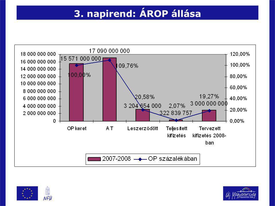 3. napirend: ÁROP állása