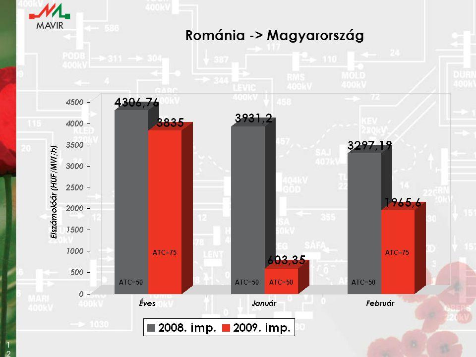 12 Románia -> Magyarország ATC=50 ATC=75 ATC=50 ATC=75