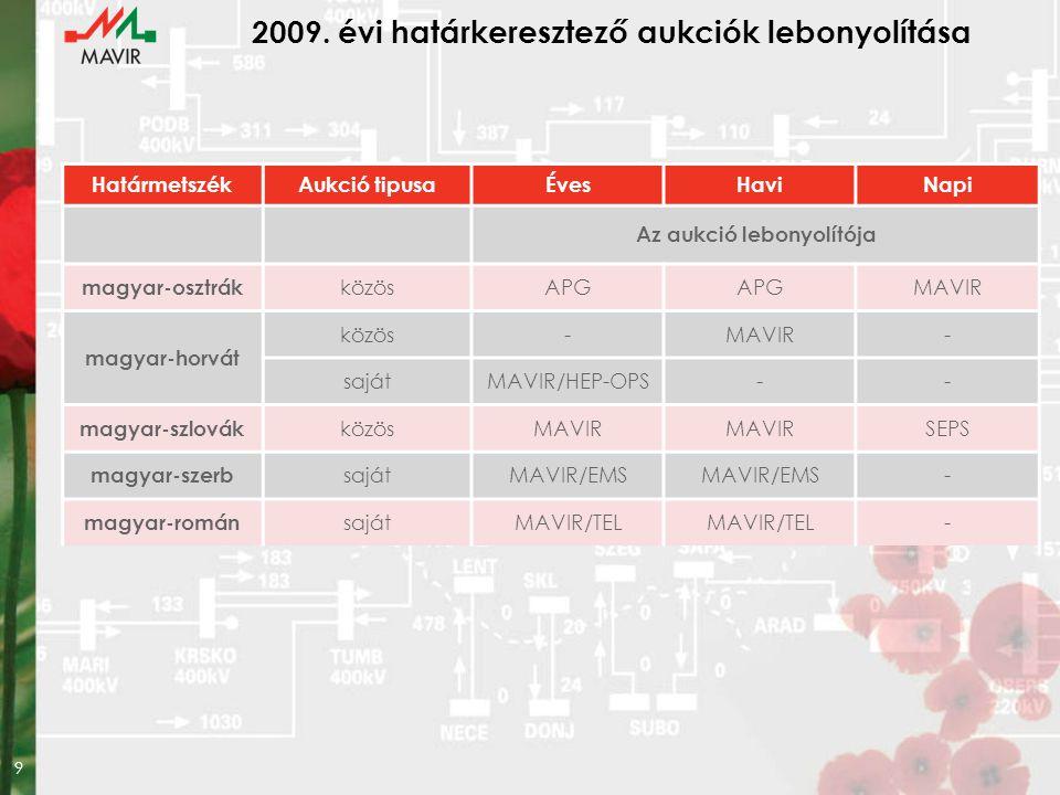 10 Határkeresztező kapacitás elszámoló árak 2008.