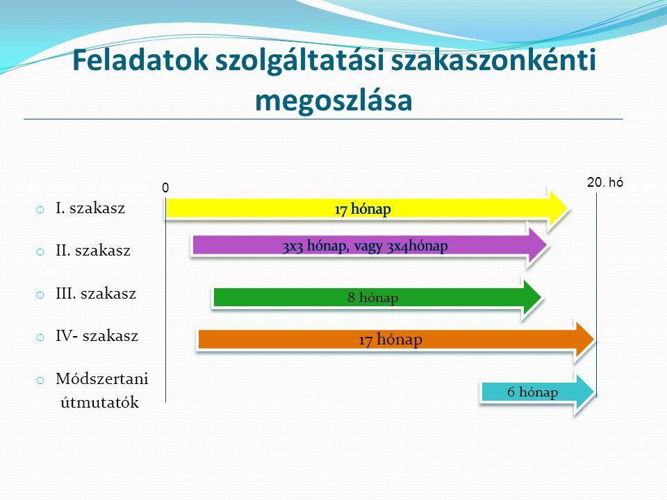 Feladatok szolgáltatási szakaszonkénti megoszlása o I. szakasz o II. szakasz o III. szakasz o IV- szakasz o Módszertani útmutatók 8 hónap 17 hónap 6 h