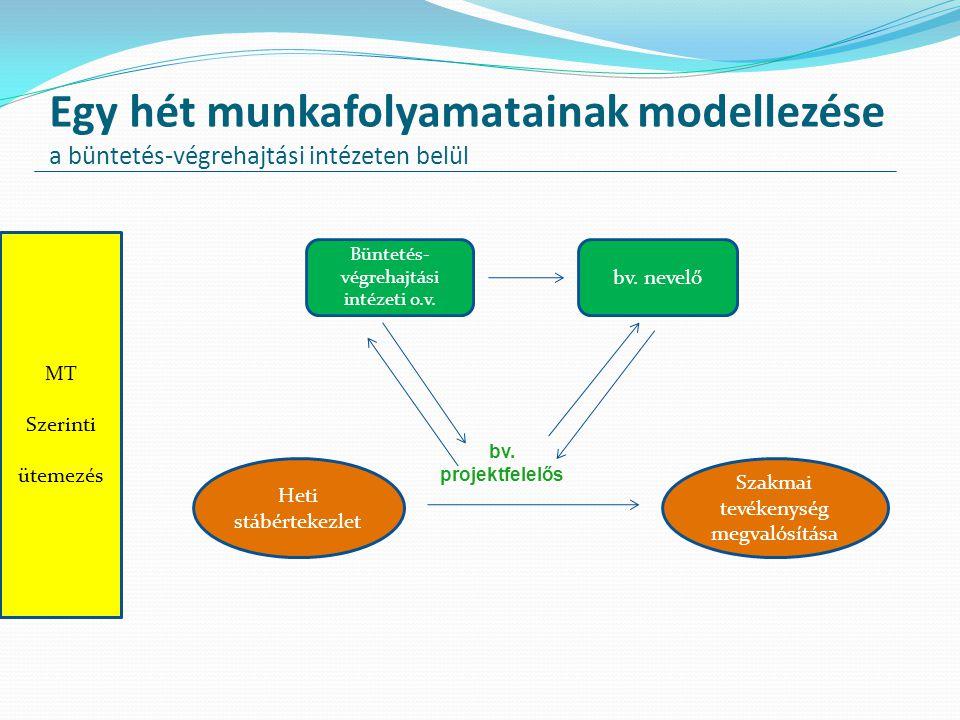Egy hét munkafolyamatainak modellezése a büntetés-végrehajtási intézeten belül o bv MT Szerinti ütemezés Heti stábértekezlet Szakmai tevékenység megva