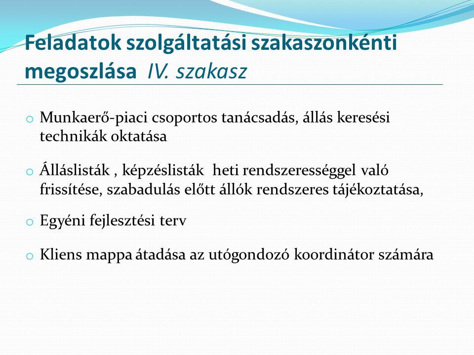 Feladatok szolgáltatási szakaszonkénti megoszlása IV. szakasz o Munkaerő-piaci csoportos tanácsadás, állás keresési technikák oktatása o Álláslisták,
