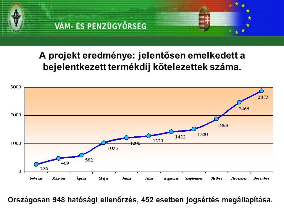 A projekt eredménye: jelentősen emelkedett a bejelentkezett termékdíj kötelezettek száma. Országosan 948 hatósági ellenőrzés, 452 esetben jogsértés me