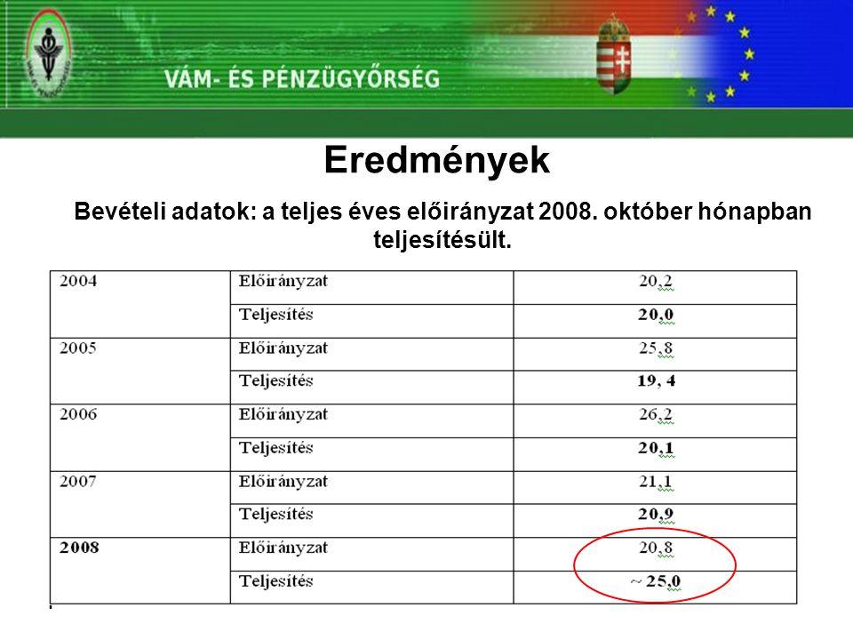 Eredmények Bevételi adatok: a teljes éves előirányzat 2008. október hónapban teljesítésült.