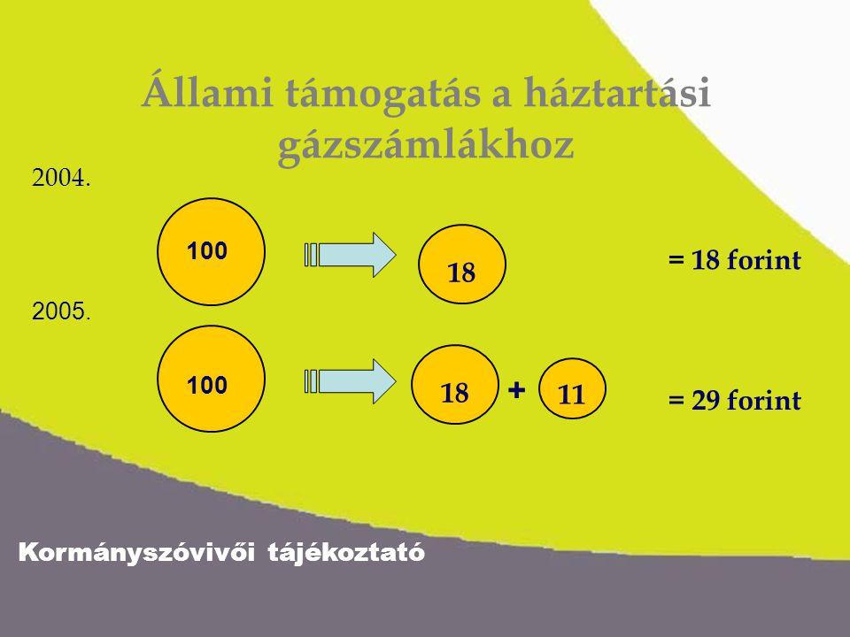 Kormányszóvivői tájékoztató Állami támogatás a háztartási gázszámlákhoz 100 11 18 + 2004. 2005. = 18 forint = 29 forint 18